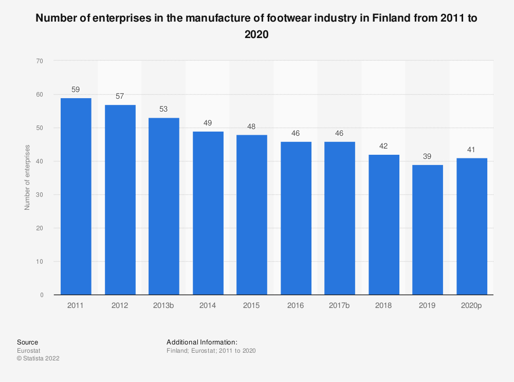 Statistic: Number of enterprises in the manufacture of footwear industry in Finland from 2008 to 2017 | Statista