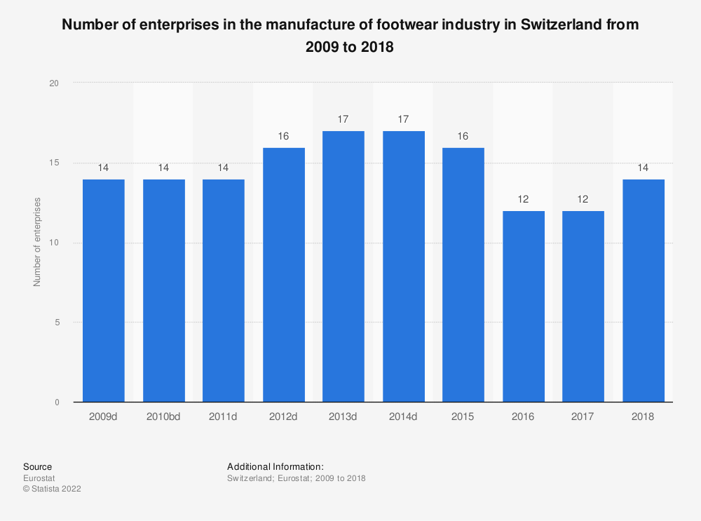 Statistic: Number of enterprises in the manufacture of footwear industry in Switzerland from 2009 to 2017 | Statista