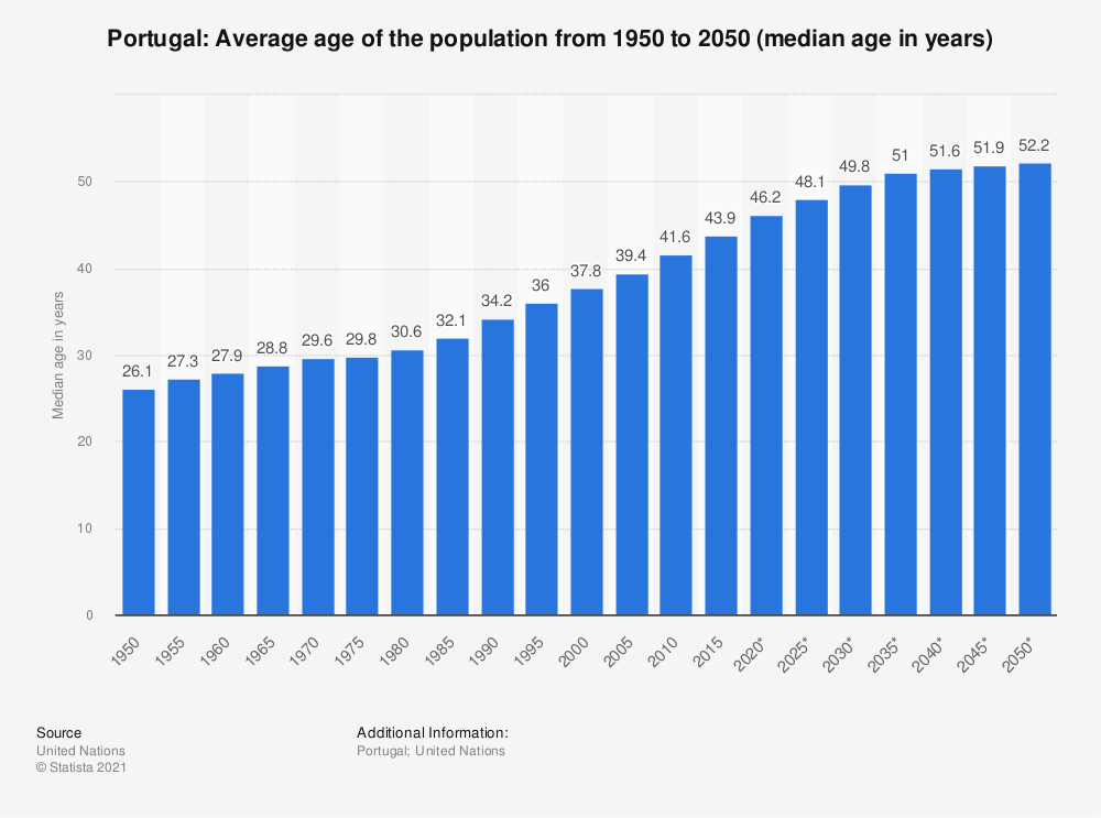 Statistic: Portugal: Average age of the population from 1950 to 2050 (median age in years) | Statista