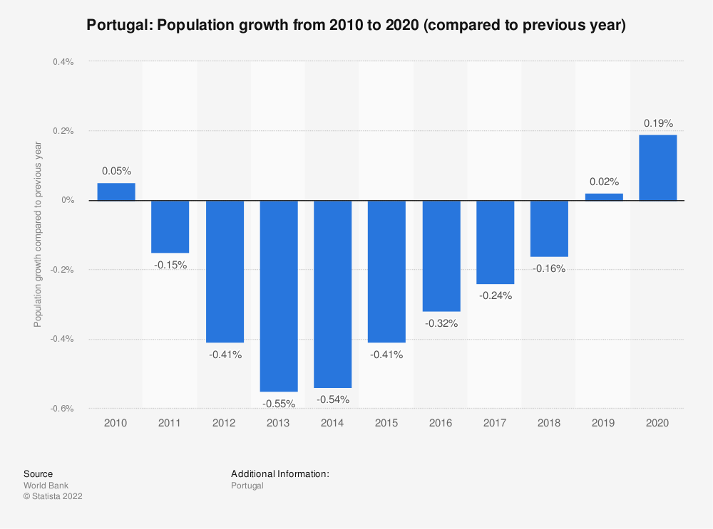 Statistic: Portugal: Population growth  from 2009 to 2019 (compared to previous year) | Statista
