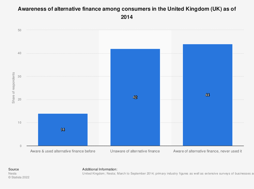 Statistic: Awareness of alternative finance among consumers in the United Kingdom (UK) as of 2014 | Statista
