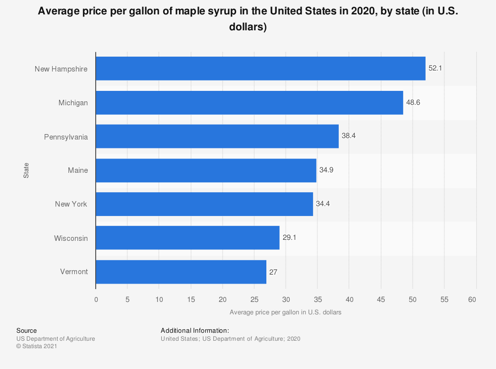 Statistic: Average price per gallon of maple syrup in the United States in 2018, by state (in U.S. dollars) | Statista