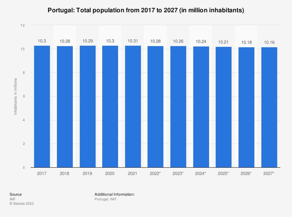 Statistic: Portugal: Total population from 2014 to 2024 (in million inhabitants) | Statista