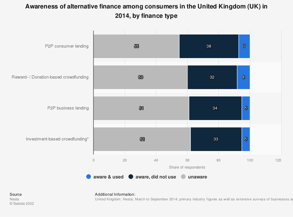 Statistic: Awareness of alternative finance among consumers in the United Kingdom (UK) in 2014, by finance type | Statista