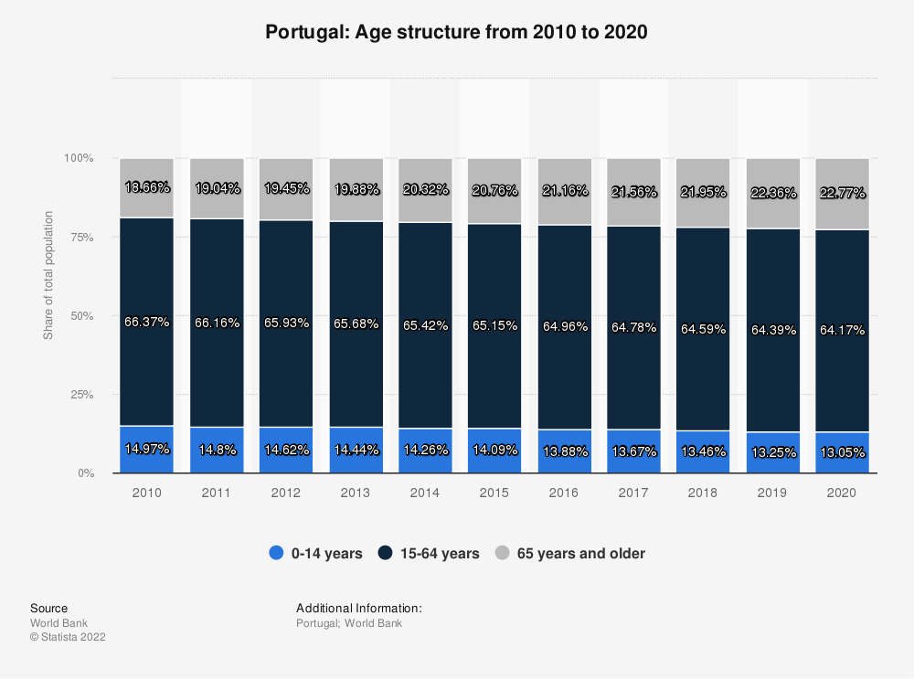 Statistic: Portugal: Age structure from 2009 to 2019 | Statista