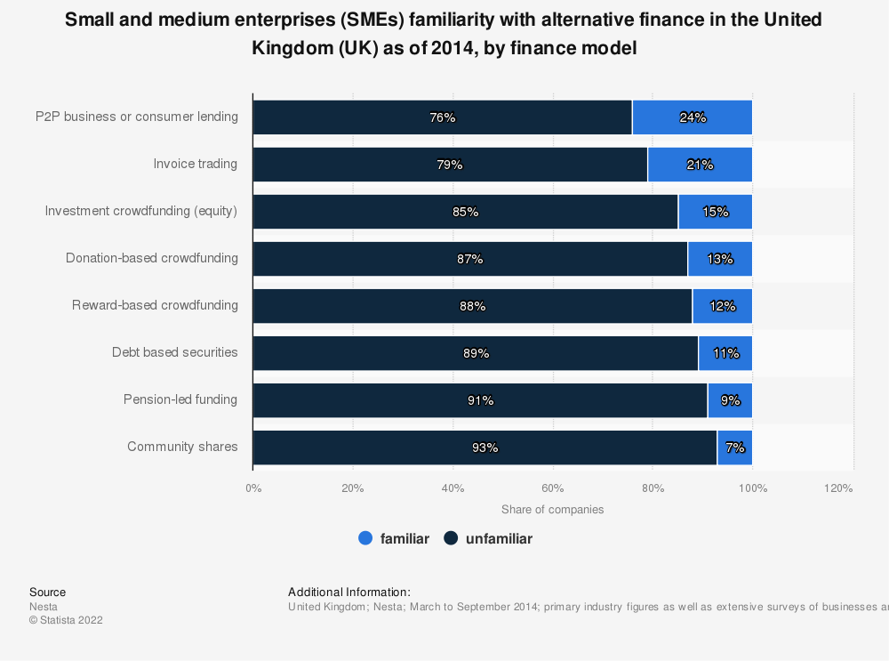 Statistic: Small and medium enterprises (SMEs) familiarity with alternative finance in the United Kingdom (UK) as of 2014, by finance model | Statista