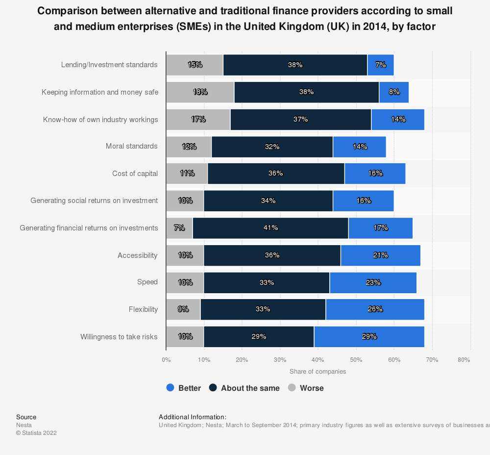 Statistic: Comparison between alternative and traditional finance providers according to small and medium enterprises (SMEs) in the United Kingdom (UK) in 2014, by factor | Statista