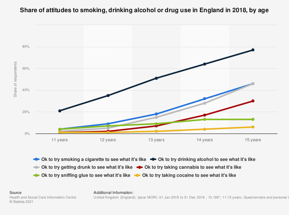 Statistic: Share of attitudes to smoking, drinking alcohol or drug use in England in 2016, by age | Statista
