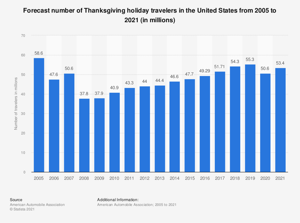 Statistic: Number of Thanksgiving holiday travelers in the United States from 2005 to 2019 (in millions) | Statista