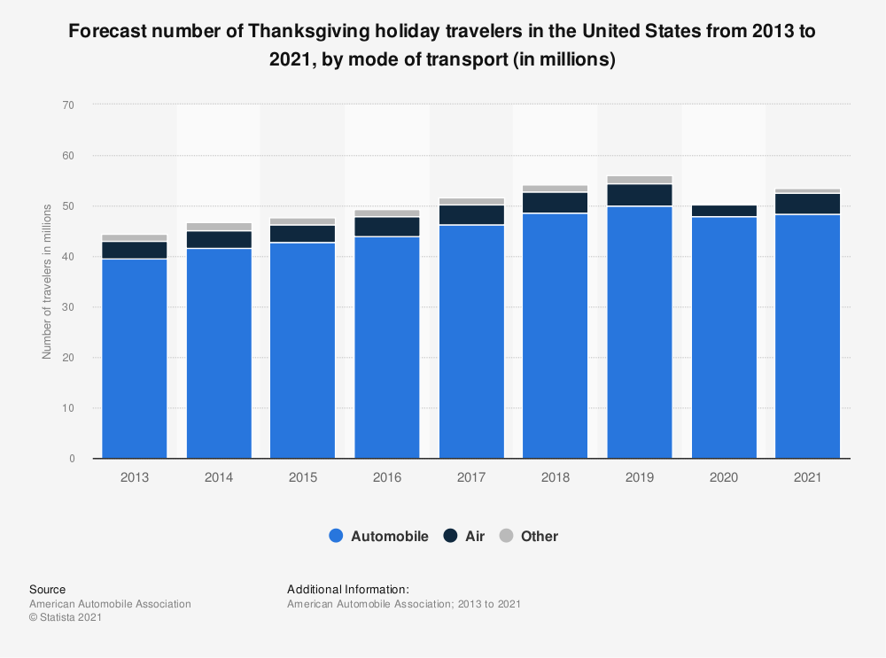 Statistic: Number of Thanksgiving holiday travelers in the United States from 2013 to 2020, by mode of transport (in millions) | Statista