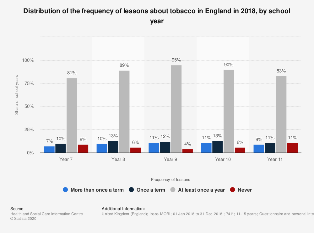 Statistic: Distribution of the frequency of lessons about tobacco in England in 2018, by school year | Statista