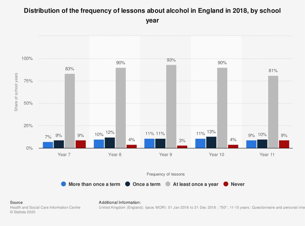 Statistic: Distribution of the frequency of lessons about alcohol in England in 2018, by school year | Statista