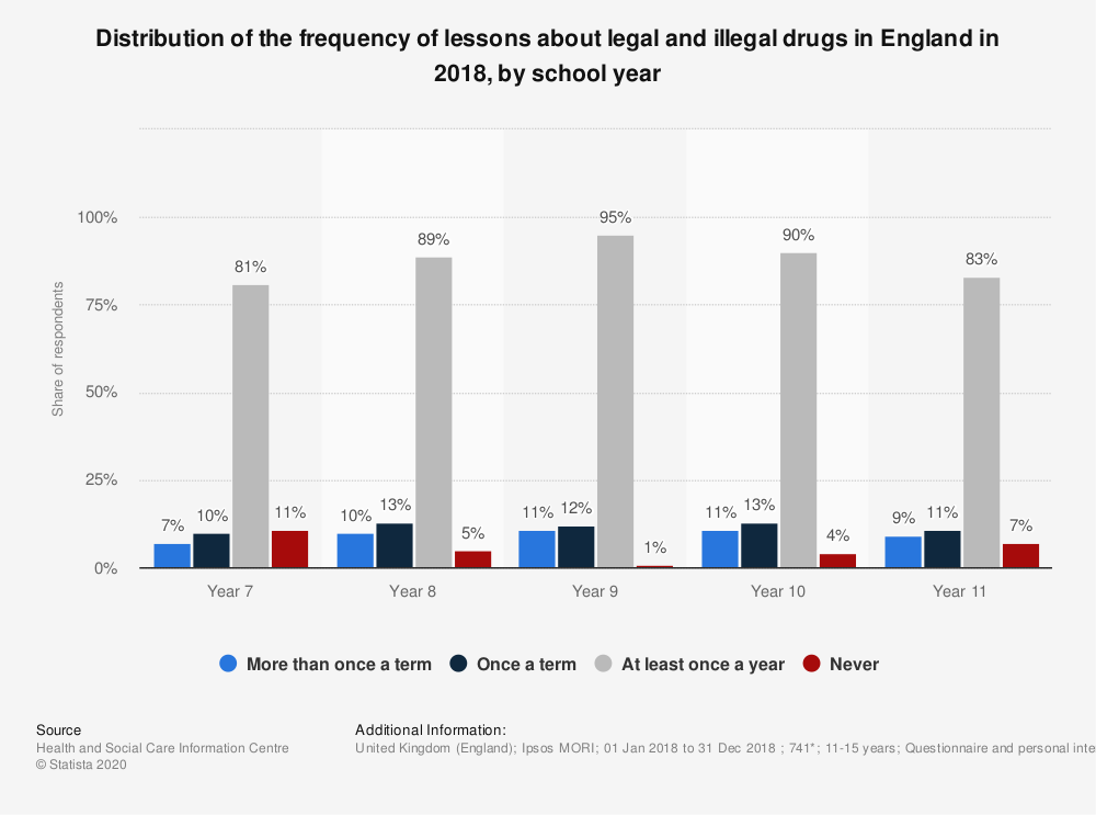 Statistic: Distribution of the frequency of lessons about legal and illegal drugs in England in 2018, by school year | Statista