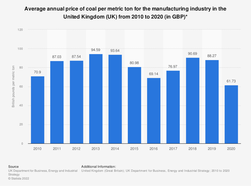 Statistic: Average annual price of coal per tonne for the manufacturing industry in the United Kingdom (UK) from 2010 to 2018 (in GBP)* | Statista