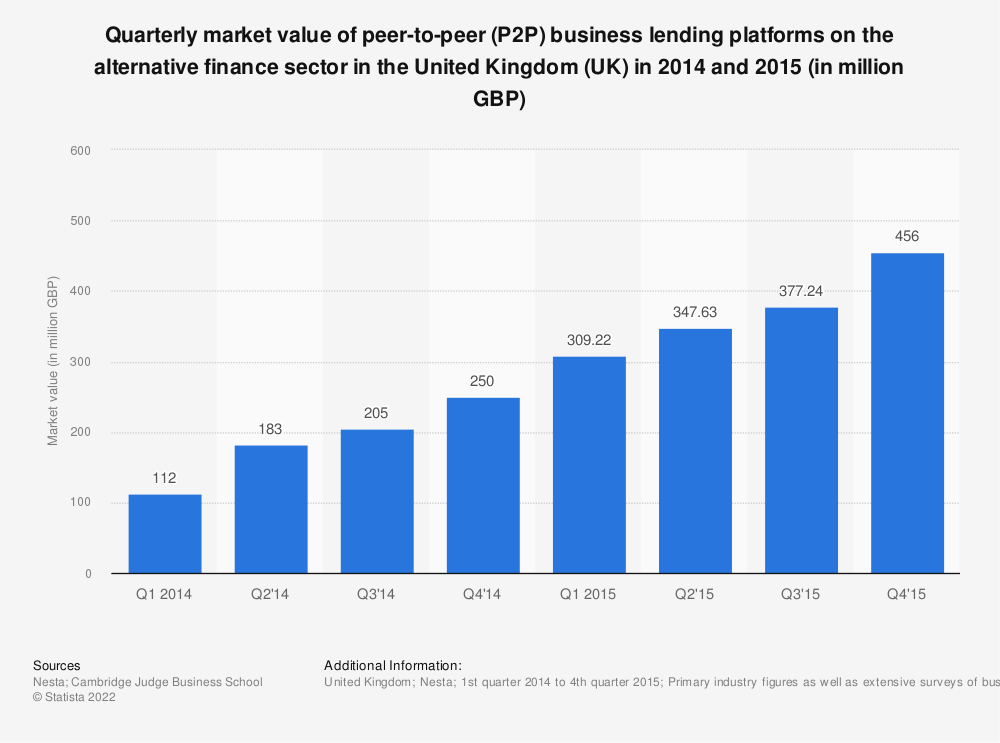 Statistic: Quarterly market value of peer-to-peer (P2P) business lending platforms on the alternative finance sector in the United Kingdom (UK) in 2014 and 2015 (in million GBP) | Statista