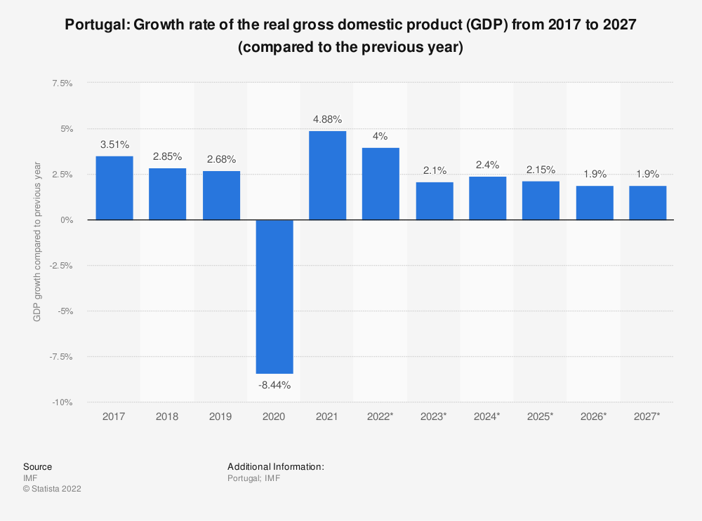 Statistic: Portugal: Growth rate of the real gross domestic product (GDP) from 2014 to 2024 (compared to the previous year) | Statista