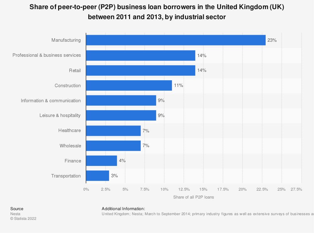 Statistic: Share of peer-to-peer (P2P) business loan borrowers in the United Kingdom (UK) between 2011 and 2013, by industrial sector | Statista
