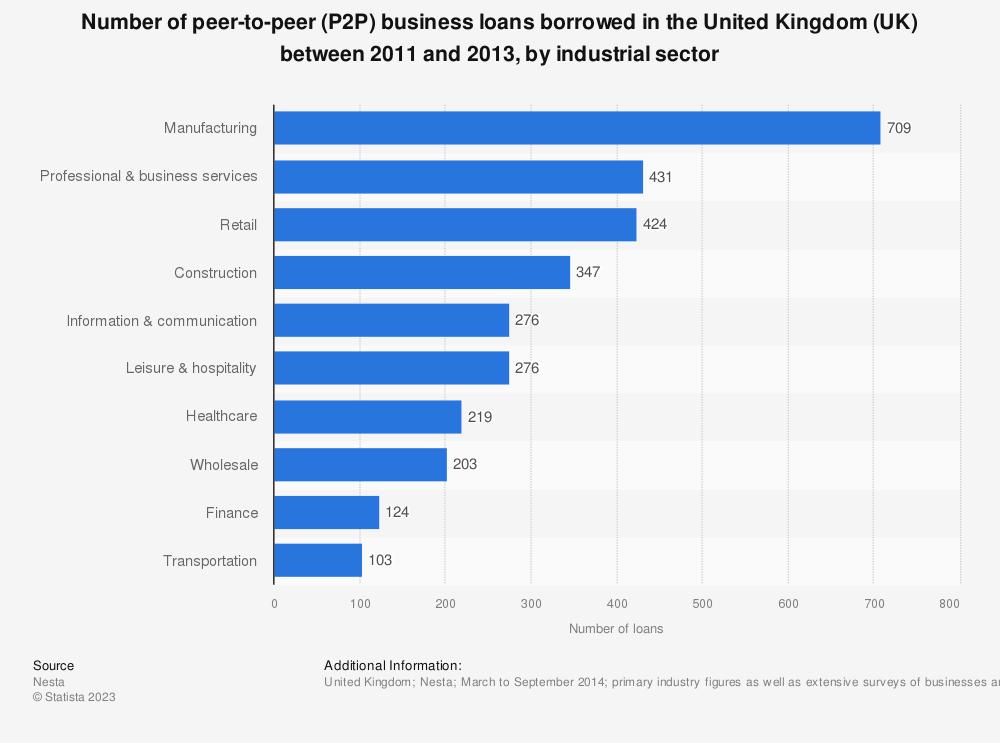 Statistic: Number of peer-to-peer (P2P) business loans borrowed in the United Kingdom (UK) between 2011 and 2013, by industrial sector   Statista
