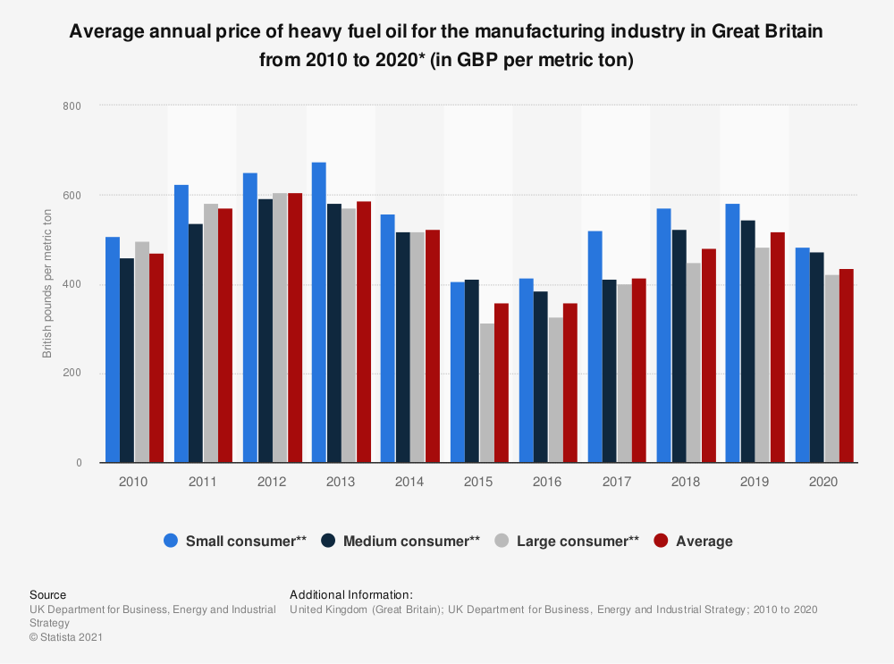 Statistic: Average annual price of heavy fuel oil per metric ton for the manufacturing industry in the United Kingdom (UK) from 2010 to 2018 (in British pounds)* | Statista