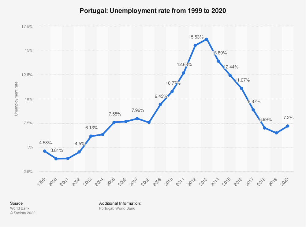Statistic: Portugal: Unemployment rate from 1999 to 2019 | Statista