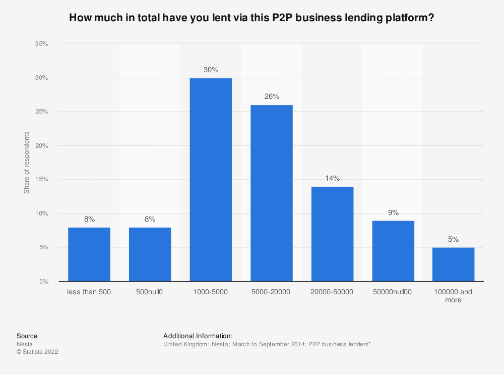 Statistic: How much in total have you lent via this P2P business lending platform? | Statista