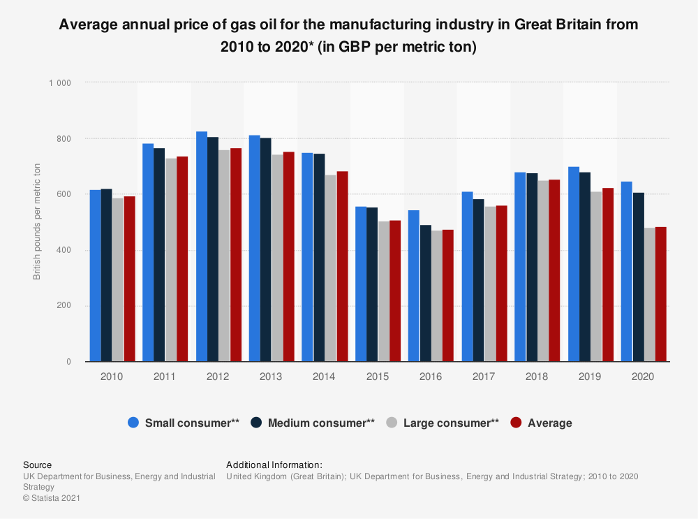 Statistic: Average annual price of gas oil per metric ton for the manufacturing industry in the United Kingdom (UK) from 2010 to 2018 (in British pounds)* | Statista