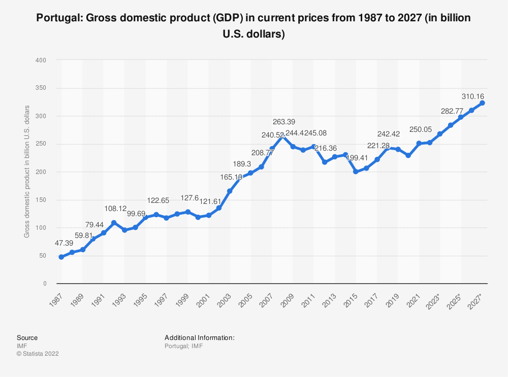 Statistic: Portugal: Gross domestic product (GDP) in current prices from 2012 to 2022 (in billion U.S. dollars)   Statista
