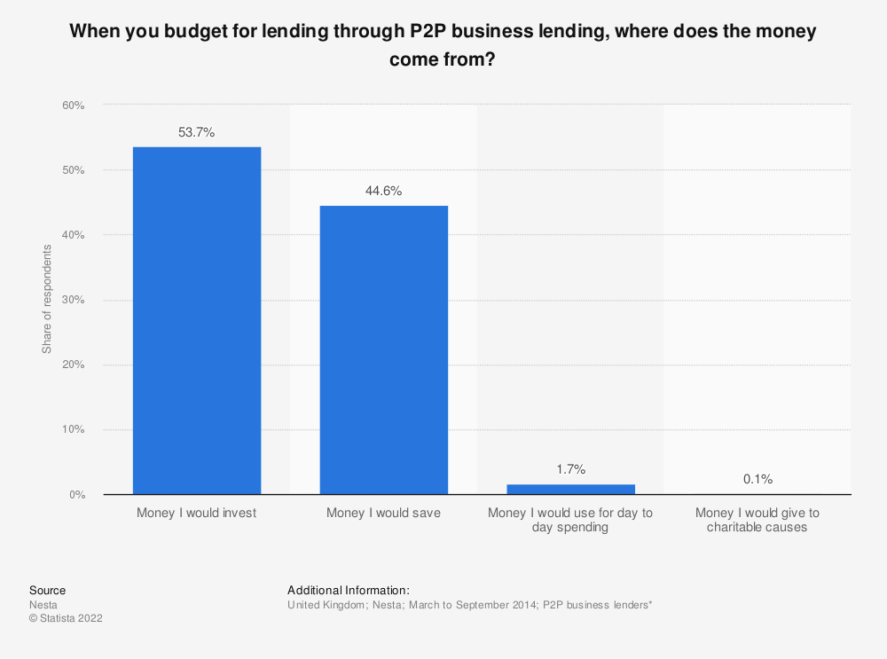 Statistic: When you budget for lending through P2P business lending, where does the money come from? | Statista