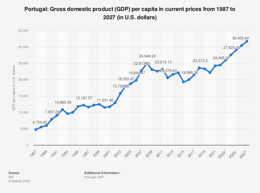 Statistic: Portugal: Gross domestic product (GDP) per capita in current prices from 1985 to 2025 (in U.S. dollars) | Statista
