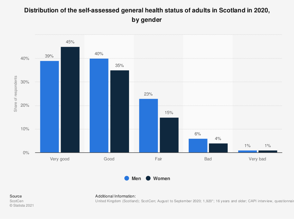 Statistic: Distribution of the self-assessed general health status of adults in Scotland in 2018, by gender | Statista