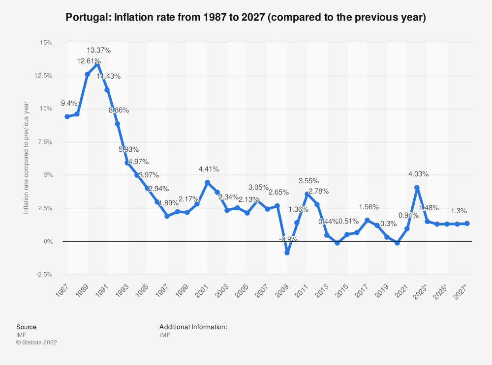 Statistic: Portugal: Inflation rate from 1984 to 2024 (compared to the previous year) | Statista