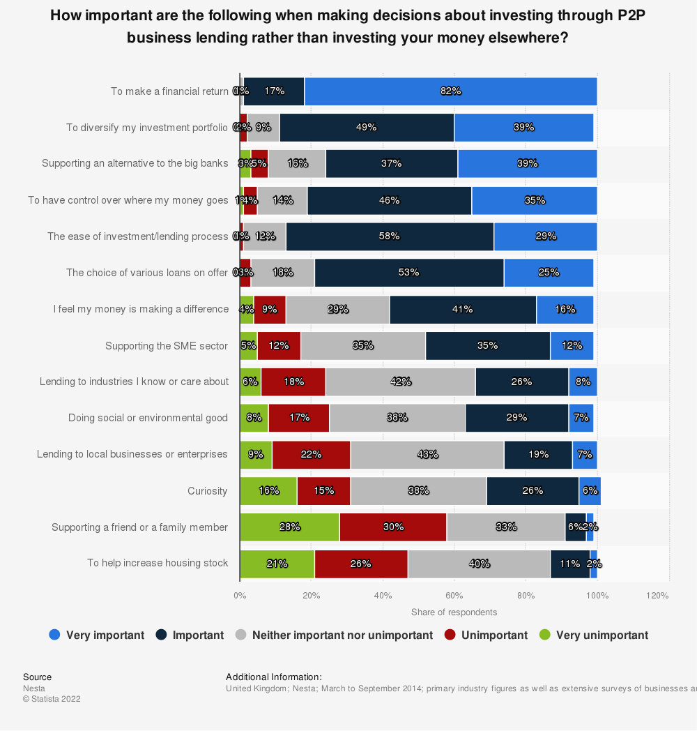 Statistic: How important are the following when making decisions about investing through P2P business lending rather than investing your money elsewhere? | Statista
