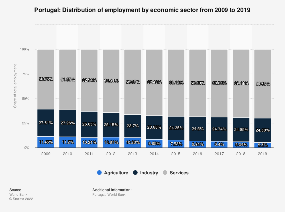 Statistic: Portugal: Distribution of employment by economic sector from 2010 to 2020 | Statista