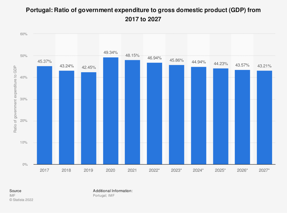 Statistic: Portugal: Ratio of government expenditure to gross domestic product (GDP) from 2014 to 2024 | Statista