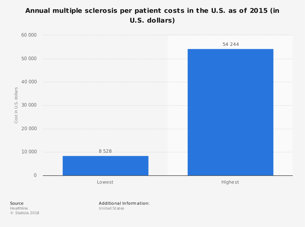 Statistic: Annual multiple sclerosis per patient costs in the U.S. as of 2015 (in U.S. dollars) | Statista