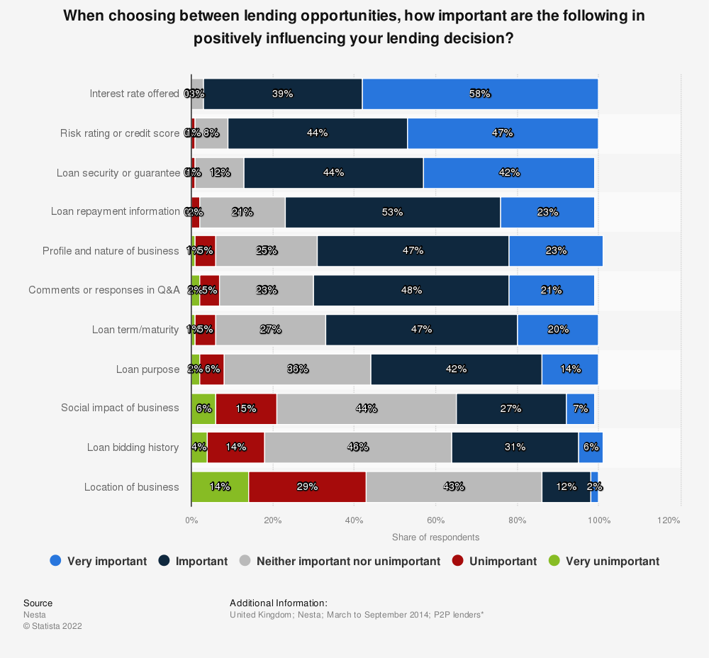 Statistic: When choosing between lending opportunities, how important are the following in positively influencing your lending decision? | Statista