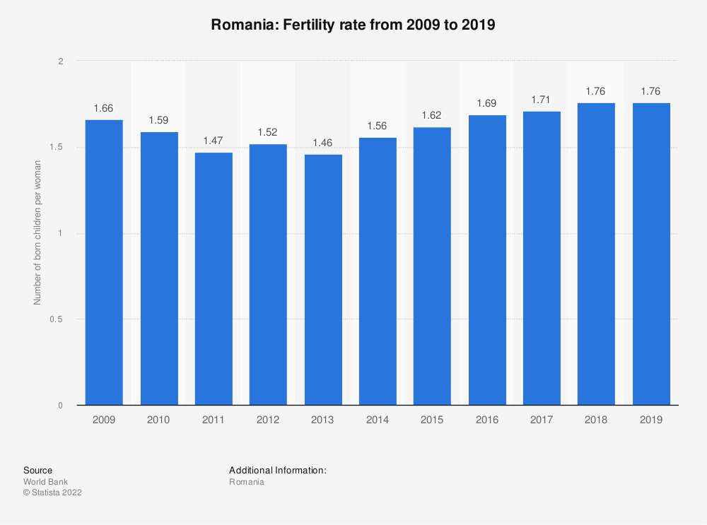 Statistic: Romania: Fertility rate from 2007 to 2017 | Statista