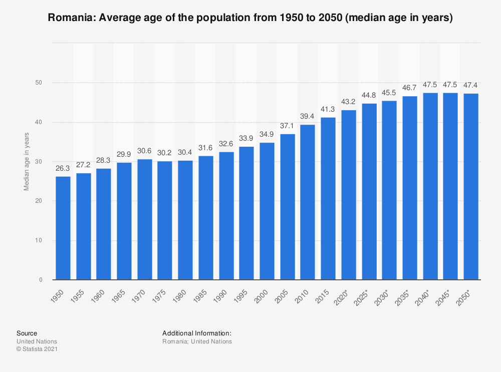 Statistic: Romania: Average age of the population from 1950 to 2050 (median age in years) | Statista