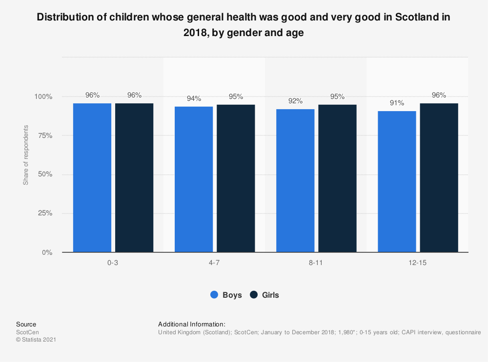 Statistic: Distribution of children whose general health was good and very good in Scotland in 2017, by gender and age | Statista