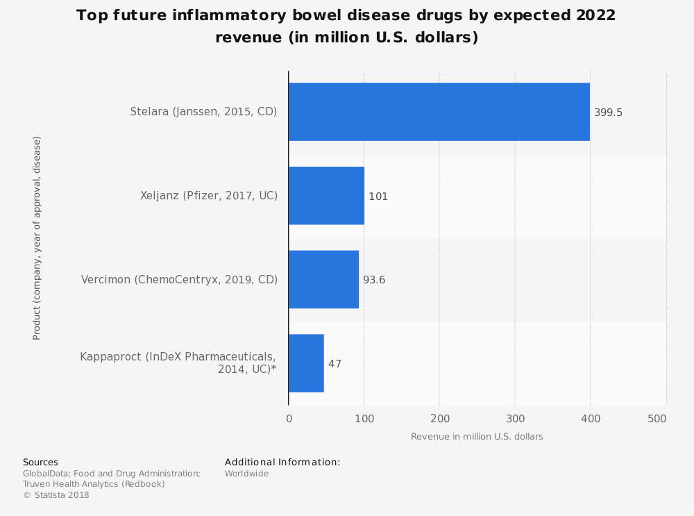 Statistic: Top future inflammatory bowel disease drugs by expected 2022 revenue (in million U.S. dollars) | Statista