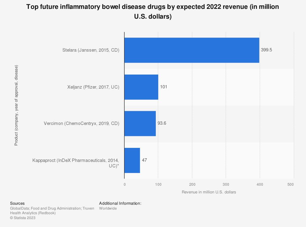 Statistic: Top future inflammatory bowel disease drugs by expected 2022 revenue (in million U.S. dollars) | Statista