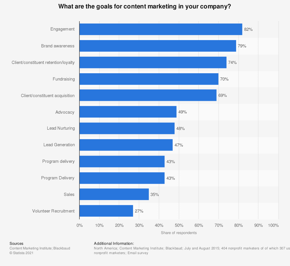 Statistic: What are the goals for content marketing in your company? | Statista