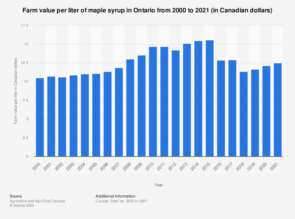 Statistic: Farm value per liter of maple syrup in Ontario from 2000 to 2018 (in Canadian dollars) | Statista