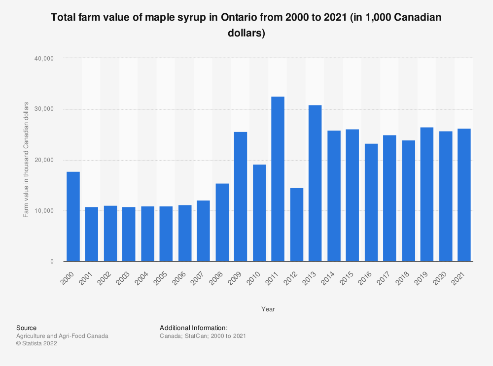 Statistic: Total farm value of maple syrup in Ontario from 2000 to 2019 (in 1,000 Canadian dollars) | Statista