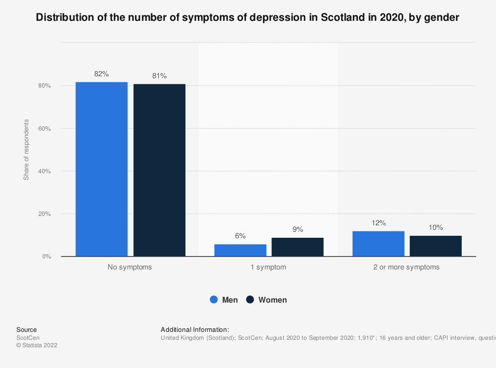 Statistic: Distribution of the number of symptoms of depression in Scotland in 2016/17, by gender | Statista