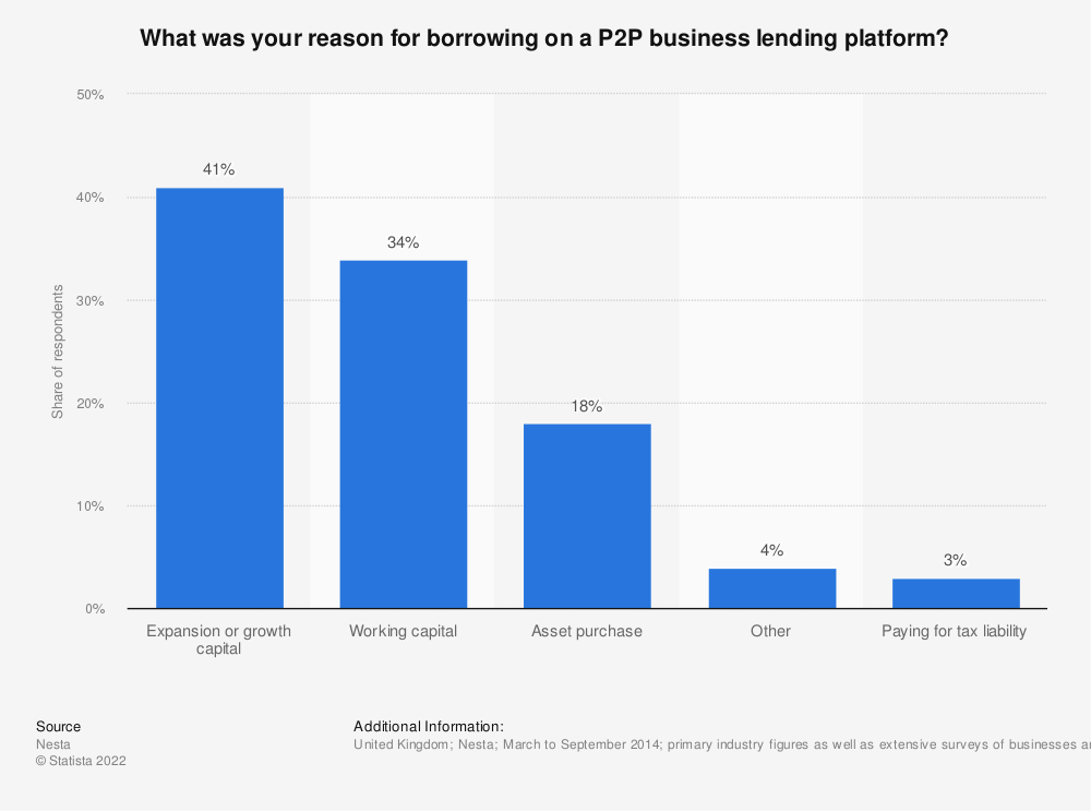 Statistic: What was your reason for borrowing on a P2P business lending platform? | Statista