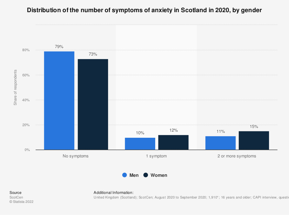 Statistic: Distribution of the number of symptoms of anxiety in Scotland in 2017/18, by gender | Statista