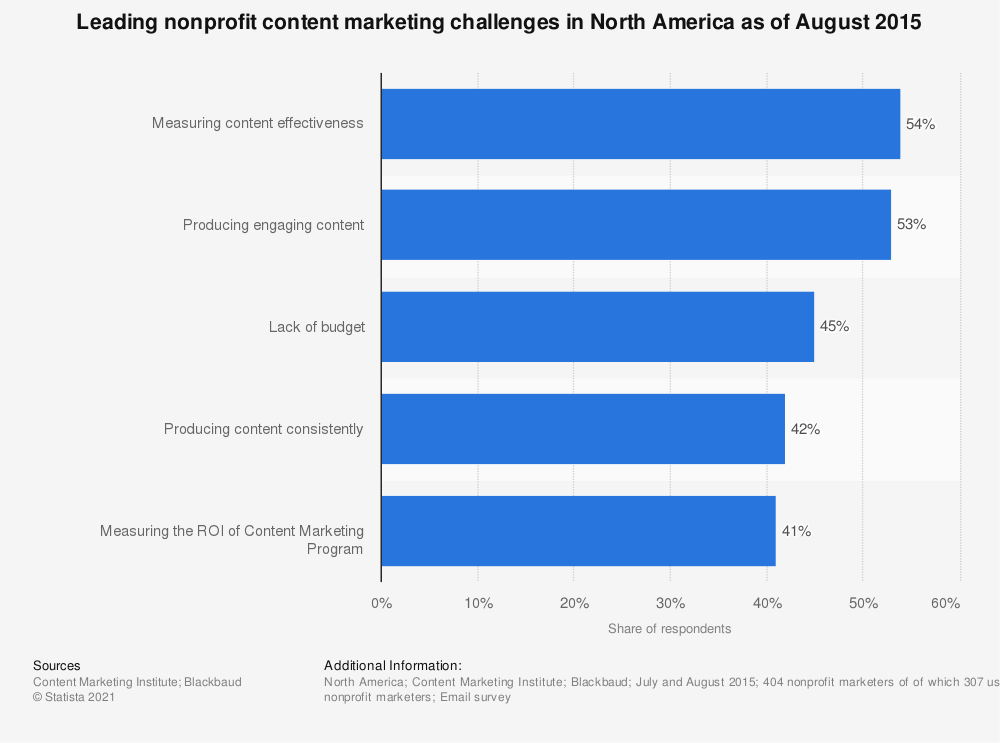 Statistic: Leading nonprofit content marketing challenges in North America as of August 2015 | Statista