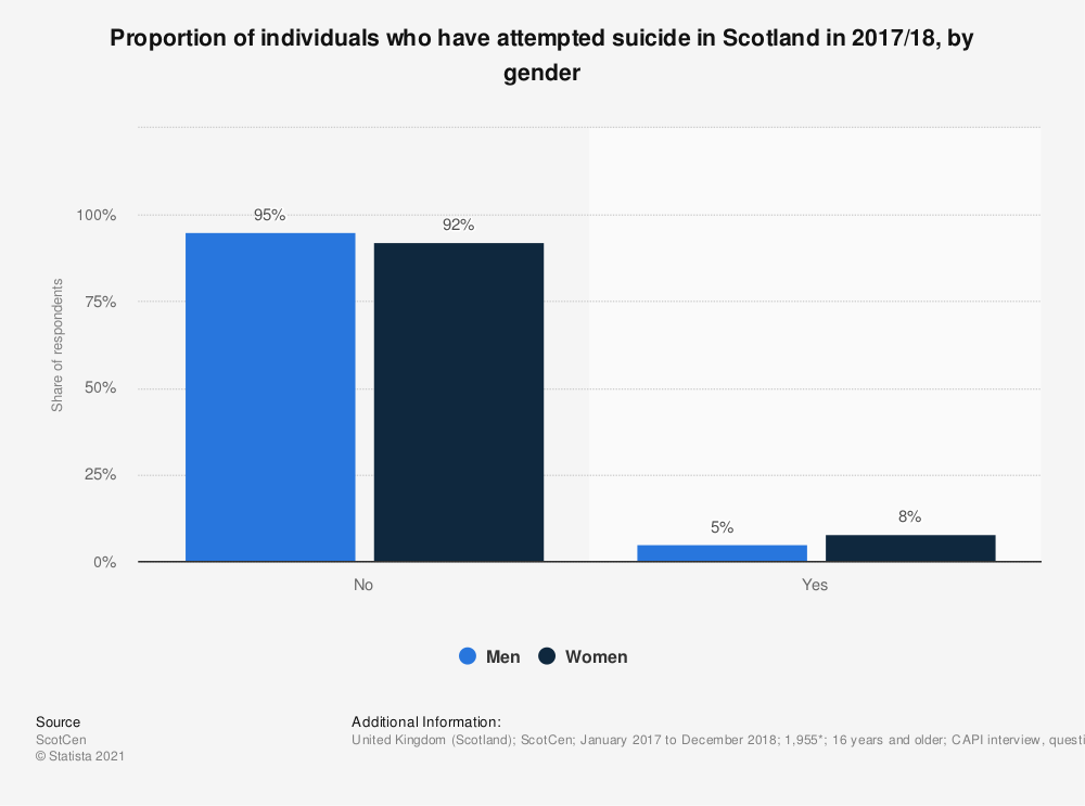 Statistic: Proportion of individuals who have attempted suicide in Scotland in 2016/17, by gender | Statista