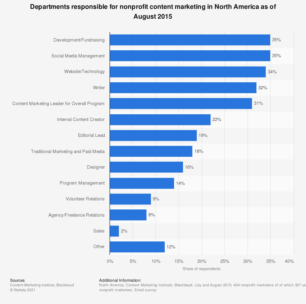 Statistic: Departments responsible for nonprofit content marketing in North America as of August 2015 | Statista